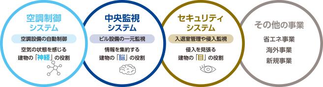 空調制御システム、空調制御システム、空調制御システム、その他の事業